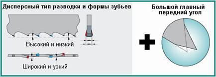 Дисперсный тип разводки на ленточных пилах по металлу